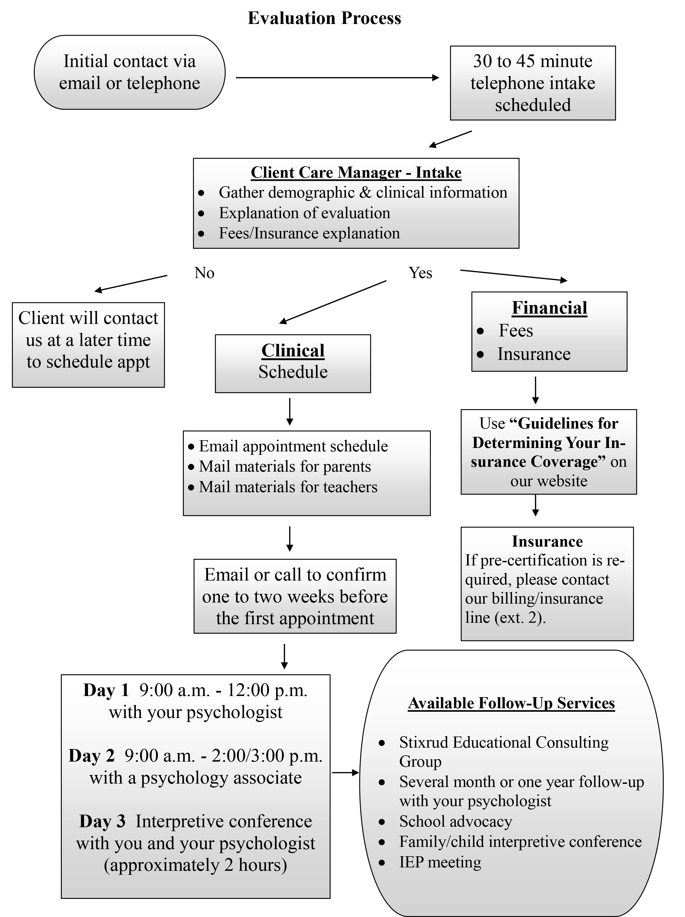 The Evaluation Process How To Get Started Stixrud Group Flow Diagram Training See Full Size